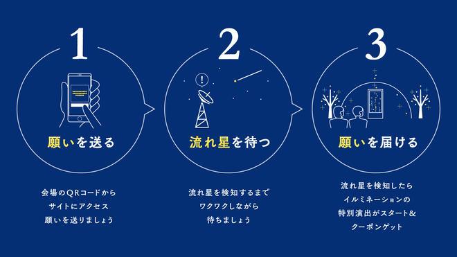 流星のクーポラの概要